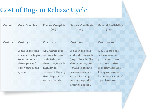 cost_of_bugs_in_release_cycle